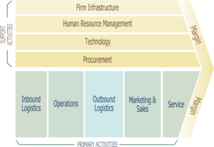 Strategic management - Michael Porter's Value Chain