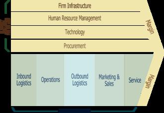 Strategic management - Michael Porter's Value Chain