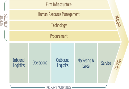 Inbound Logistics, Operations, Outbound Logistics, Marting & Sales, Service, Human Resource Management, Technology, Procurement, Margin