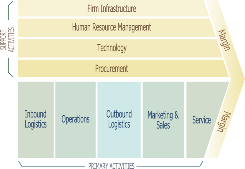 File:Porter Value Chain.png