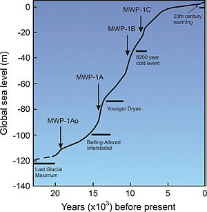Meltwater pulse 1A - Postglacial Sea level Rise Curve and Meltwater Pulses (MWP)