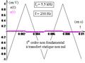 Premier ordre non fondamental à transfert statique nul comme dérivateur d'un triangulaire - bis.png