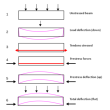 six figures showing forces and resulting deflection of beam