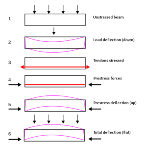 Prestressed concrete - Post-tensioning process