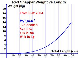 Northern red snapper - Growth pattern with age of red snapper (equation from Diaz 2004)