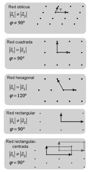 Redes De Bravais Wikipedia Republished Wiki 2