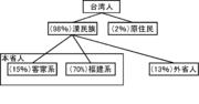 台灣族群分布比例