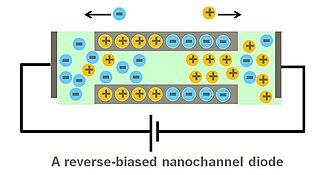 Nanofluidic circuitry - Image: Reverse biased diode