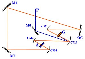 Dye laser - A ring dye laser. P-pump laser beam; G-gain dye jet; A-saturable absorber dye jet; M0, M1, M2-planar mirrors; OC–output coupler; CM1 to CM4-curved mirrors.
