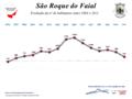 São Roque do Faial01.PNG