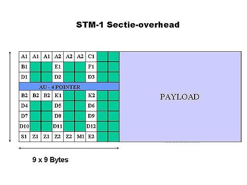 STM- 1 Sectie - overhead.jpg