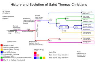 Chaldean Syrian Church - Saint Thomas Christian's - Divisions- History