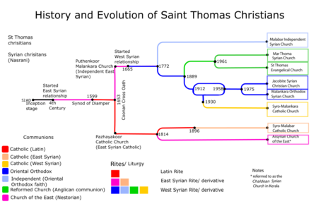 Saint Thomas Christians - Divisions- History in a nutshell SaintThomasChristian'sDivisionsHistoryFinal.png