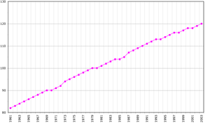Demographics of Saint Vincent and the Grenadines - Population of Saint Vincent and the Grenadines, Data of FAO, year 2005; Number of inhabitants in thousands
