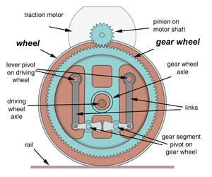 Buchli drive wikipedia for Drive end and non drive end of motor