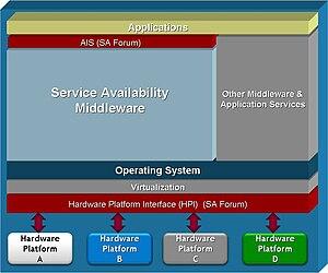 Service Availability Forum - SA Forum enabled COTS platform