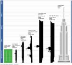Size Comparison CVN-65.png