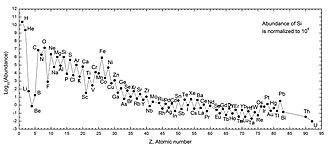 Lithium - Image: Solar System Abundances