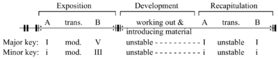 Sonata form consists of three main sections exposition development and