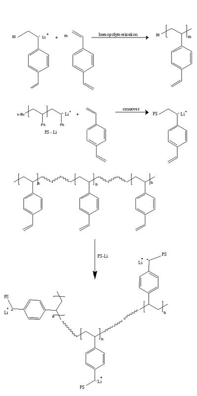 Living Anionic Polymerization