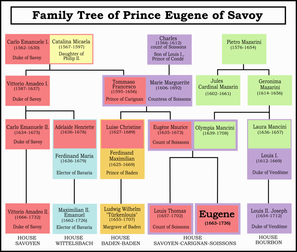 Genealogy of Prince Eugene, showing his close relationships with the French Royal family and the family of Cardinal Mazarin. Eugene never married and had no children. StemmaFamiliaeEugeni (English Version).png