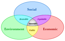 Three intersecting circles representing economy, society and environment showing how sustainability involves cooperation at the point where they all intersect.