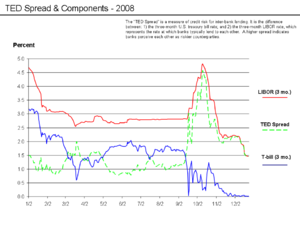 The TED spread – an indicator of credit risk –...