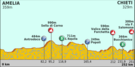 Tirreno Adreatico 2012 stage 4.png