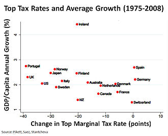 Laffer curve - Image: Top tax rates and average growth 1975 2008 v 3