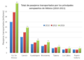 Total de pasajeros Mexico 2010-2015.png