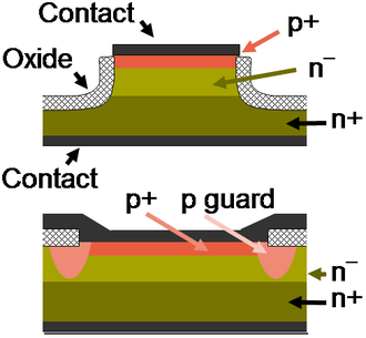 P–n diode - Mesa diode structure (top) and planar diode structure with guard-ring (bottom).