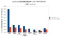 UV Growth Chart-Sept 2011 ja.png