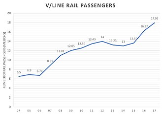 V/Line - Patronage of V/Line rail services 2004-17