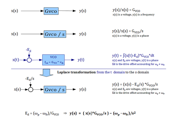 VCO model equations.png