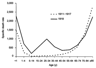 Influenza pandemic - Image: W curve
