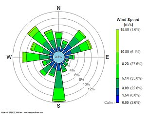 Wind rose -  Wind rose plot for LaGuardia Airport (LGA), New York, New York.  2008