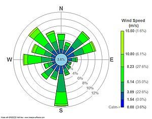 Wind rose -  Wind rose plot for LaGuardia Airport (LGA), New York, New York.  2008