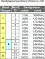 Wireless USB Frequenzbelegung.png