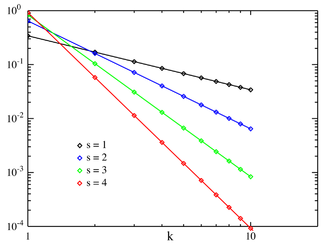 Plot of the Zipf PMF for N = ۱۰