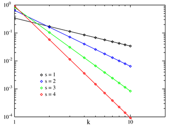 Zipf's law - Plot of the Zipf PMF for N = 10