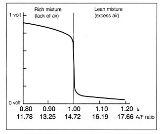 Air–fuel ratio meter - Narrowband O2 oxygen sensor voltage vs AFR for a gas engine