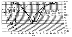 Hurricane Edna - Comparison of pressure readings between hurricanes Carol and Edna at Jamaica, New York, and Hurricane Hazel in Washington, D.C.