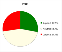 ACE2009 voter and candiate proportions.png