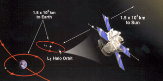 Lagrangian point - The satellite ACE in an orbit around L1