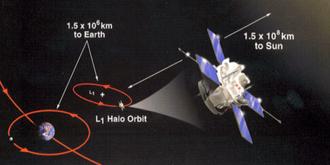 Lagrangian point - The satellite ACE in an orbit around L1