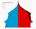 Antigua and Barbuda single age population pyramid 2020.png