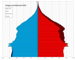 Demographics of Antigua and Barbuda National demographics