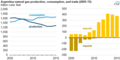 Argentina natural gas production consumption and trade (2005-15) (32670846372).png