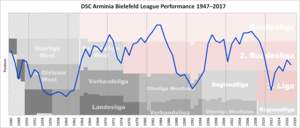 Arminia Bielefeld - Historical chart of Arminia Bielefeld league performance after WWII