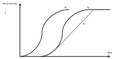 Arrival, Virtual Arrival, and Departure Curves.png